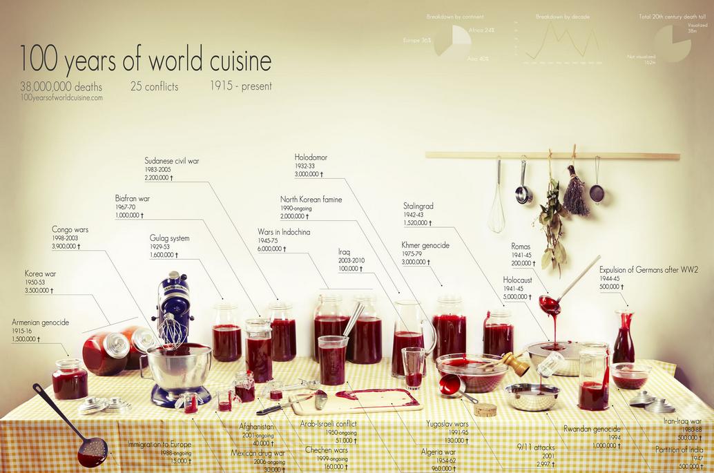 100 Years of World Cuisine