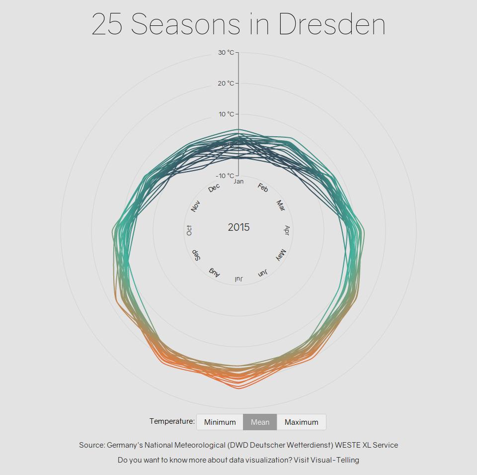 25 Seasons in Dresden