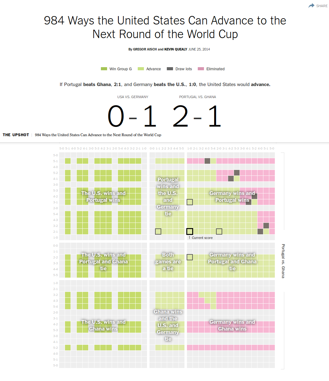 984 Ways the United States Can Advance to the Next Round of the World Cup