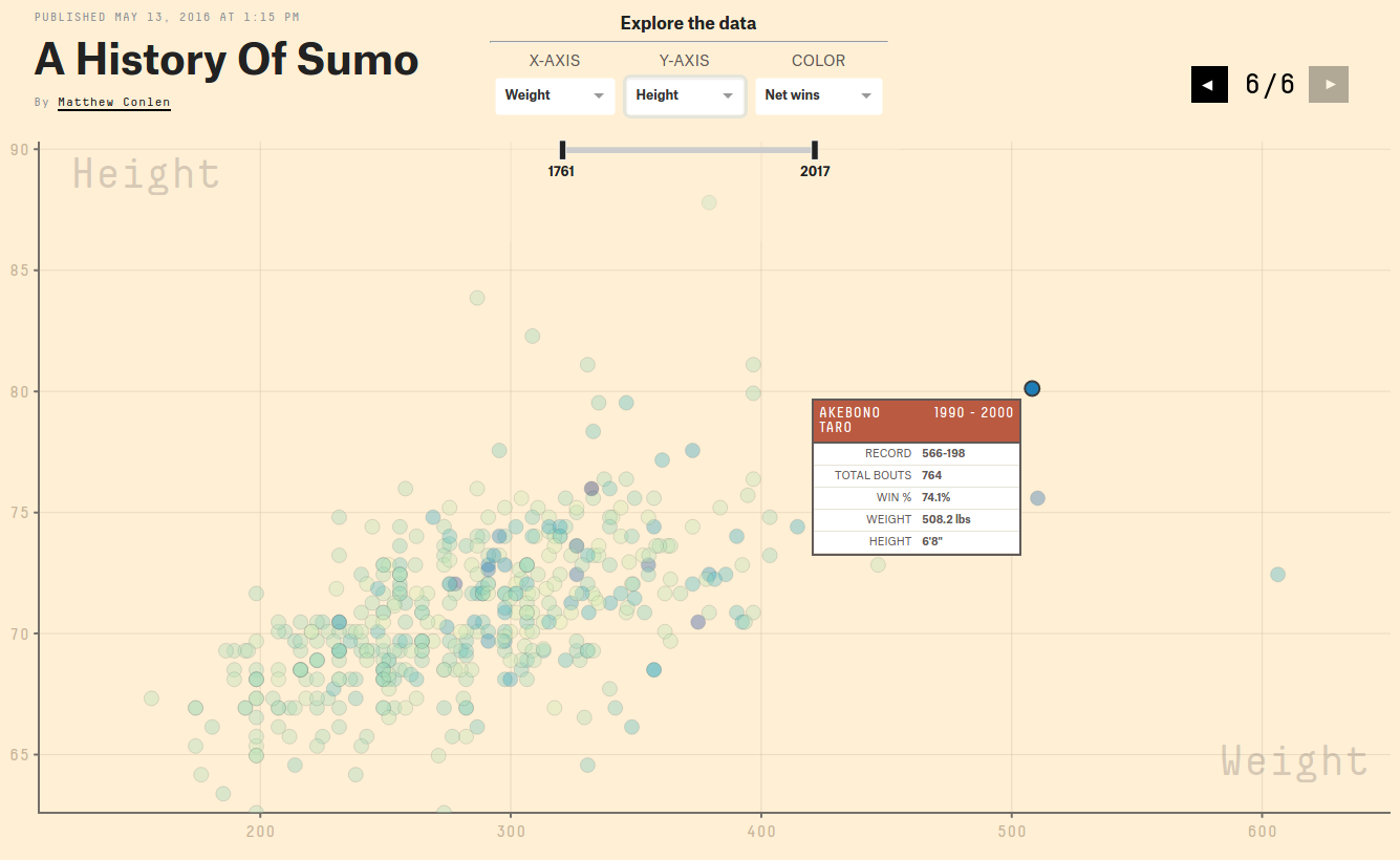A History Of Sumo