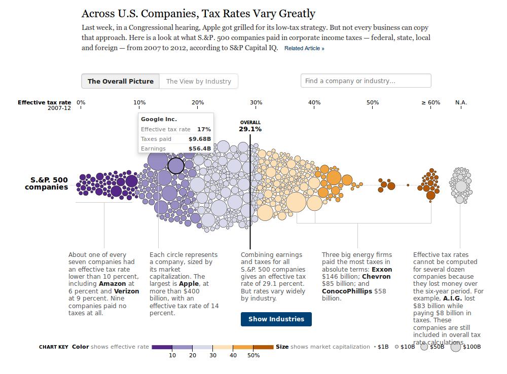 Across U.S. Companies, Tax Rates Vary Greatly