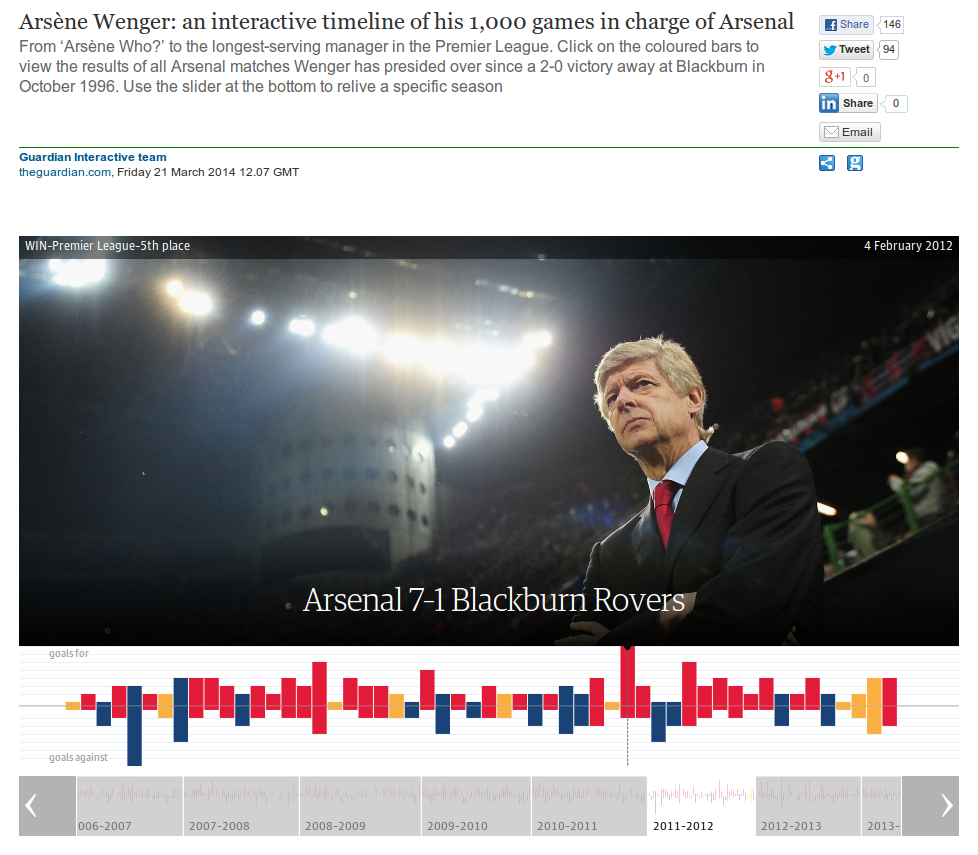 Arsène Wenger: an interactive timeline of his 1,000 games in charge of Arsenal