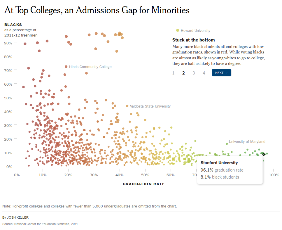 At Top Colleges, an Admissions Gap for Minorities