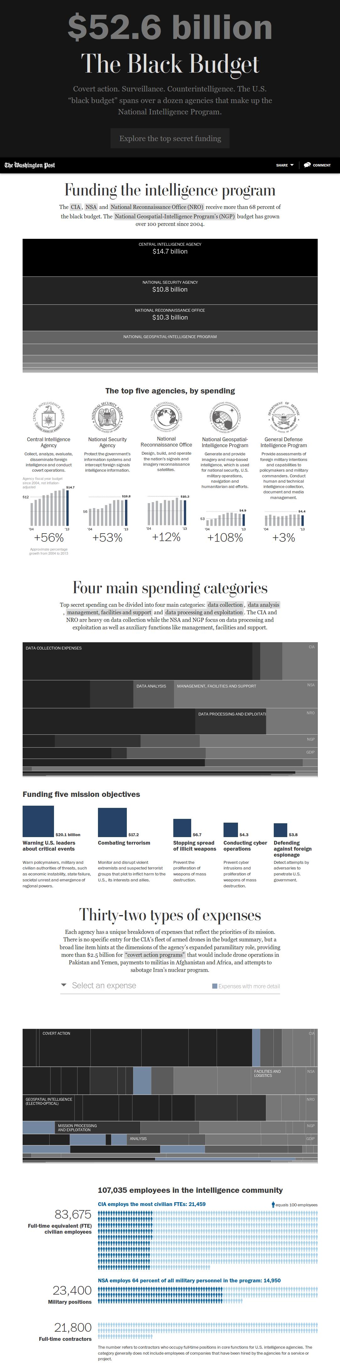The Black Budget