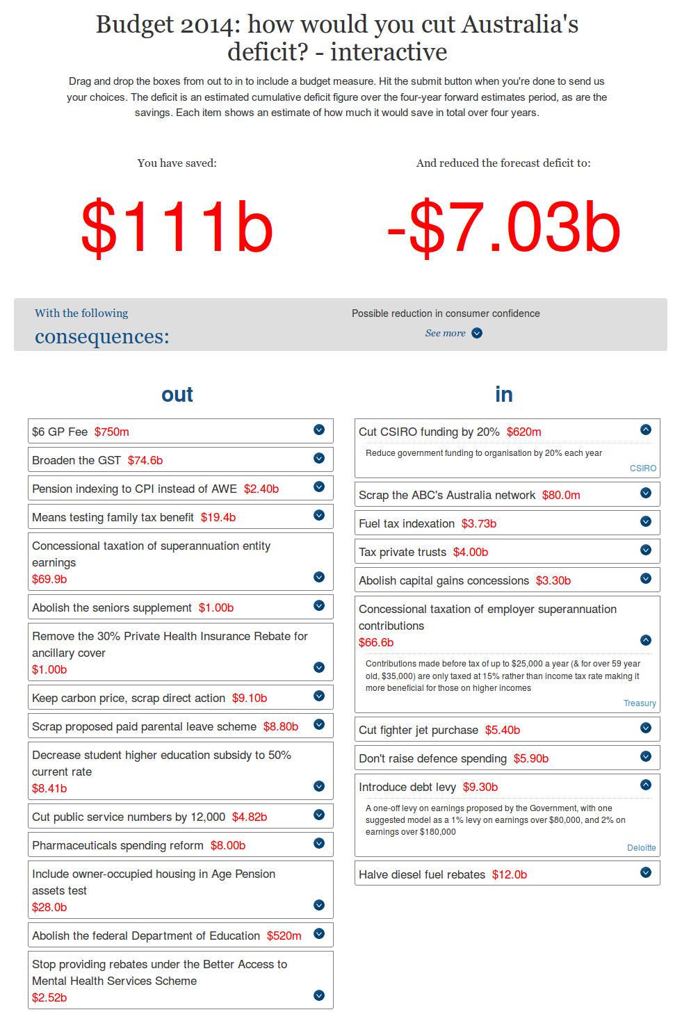 Budget 2014: how would you cut Australia's deficit?