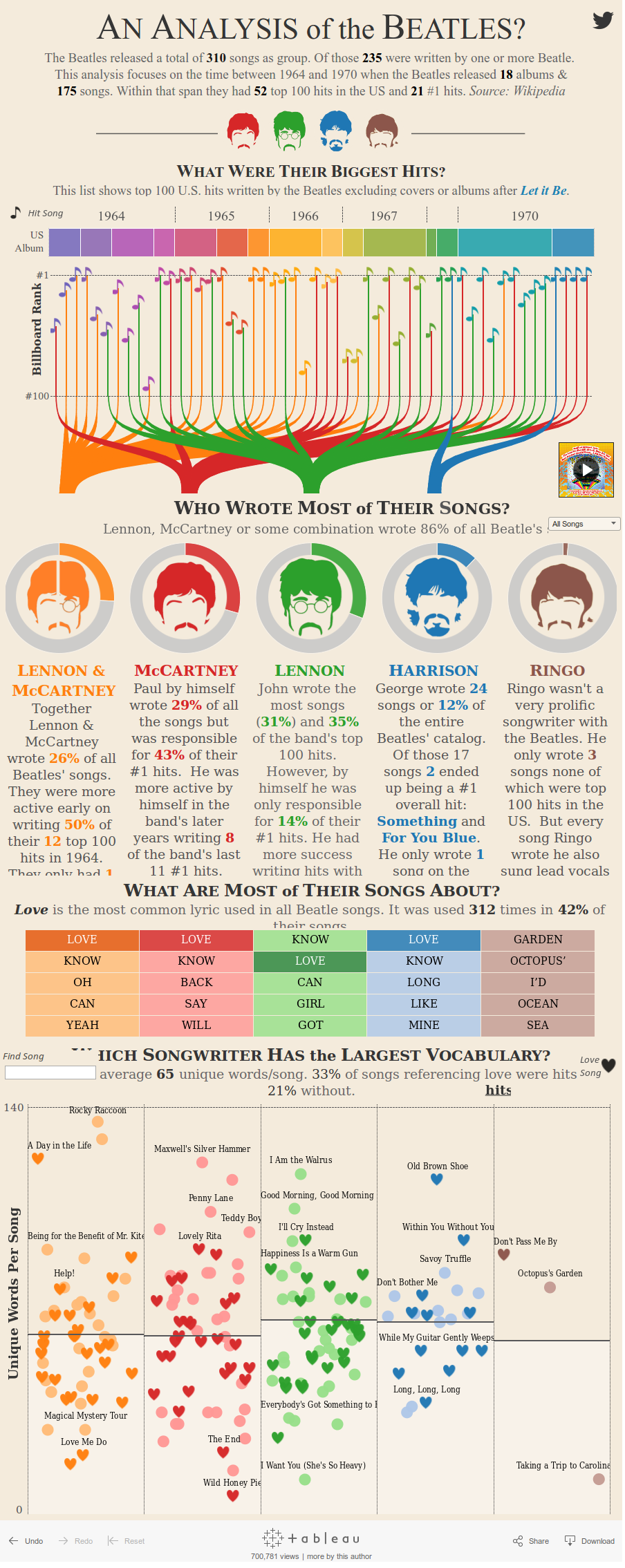 An Analysis of the Beatles?
