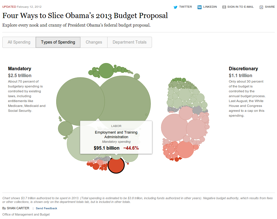 Four Ways to Slice Obama's 2013 Budget Proposal