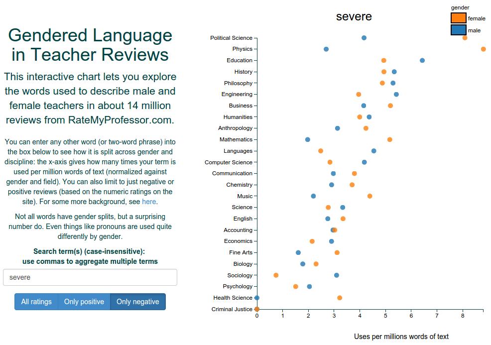 Gendered Language inTeacher Reviews