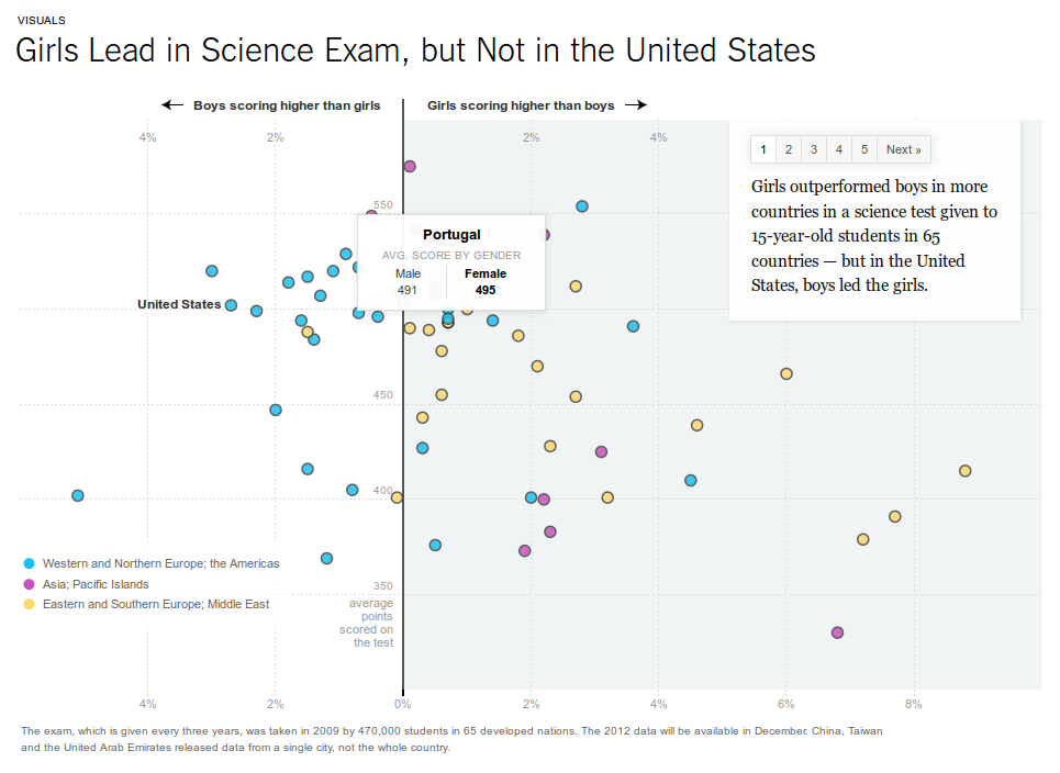 Girls Lead in Science Exam, but Not in the United States