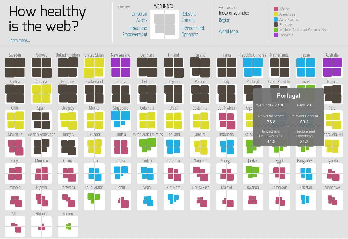 How healthy is the web?