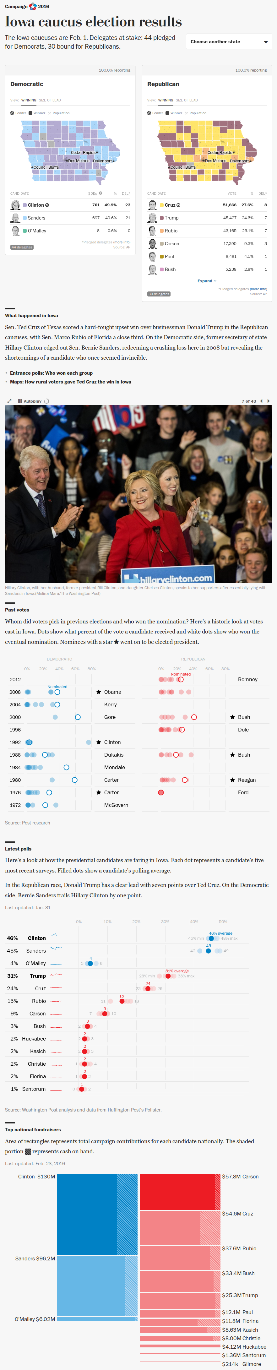 State-by-State caucus election results