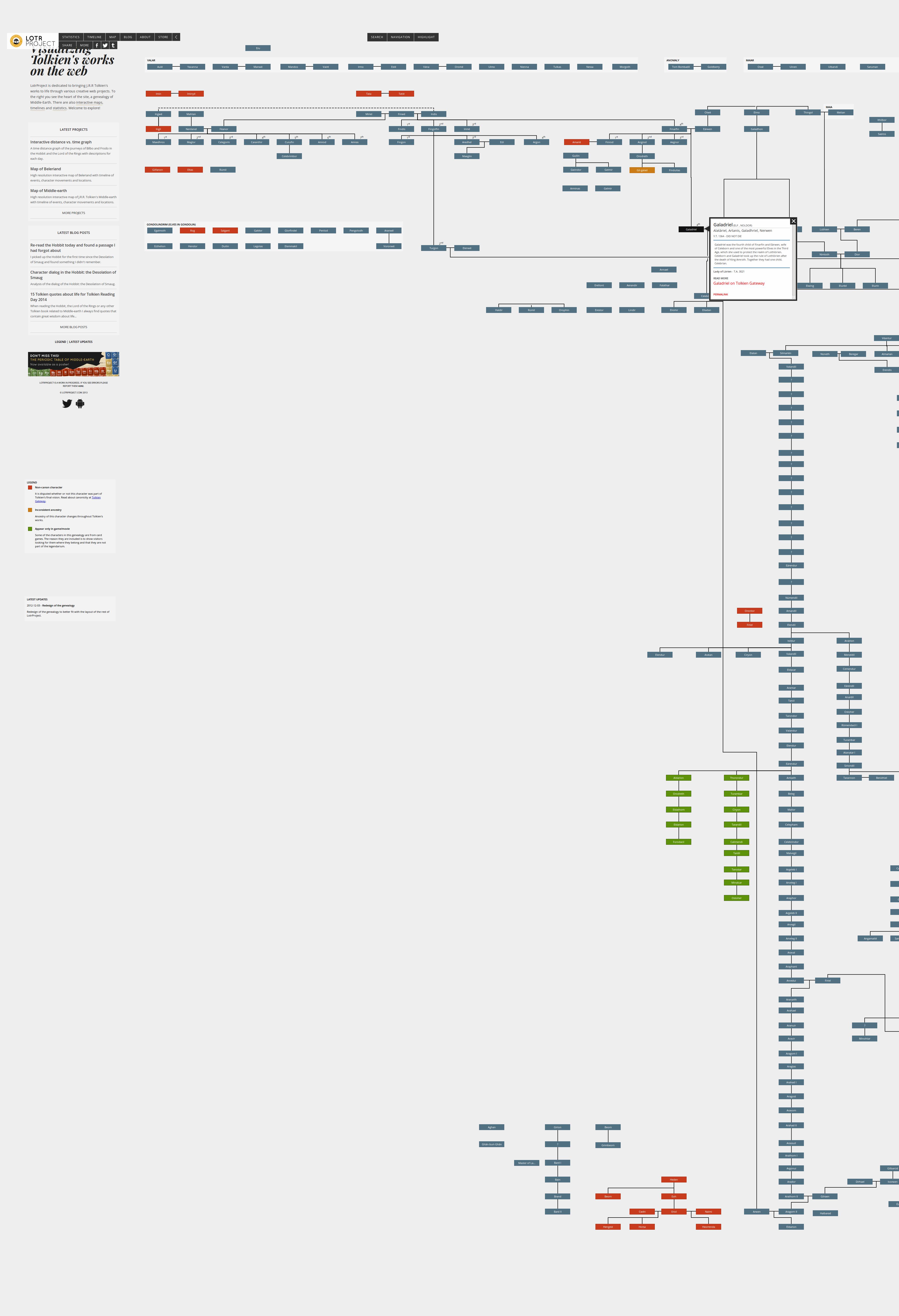 LOTR Project - Family Tree