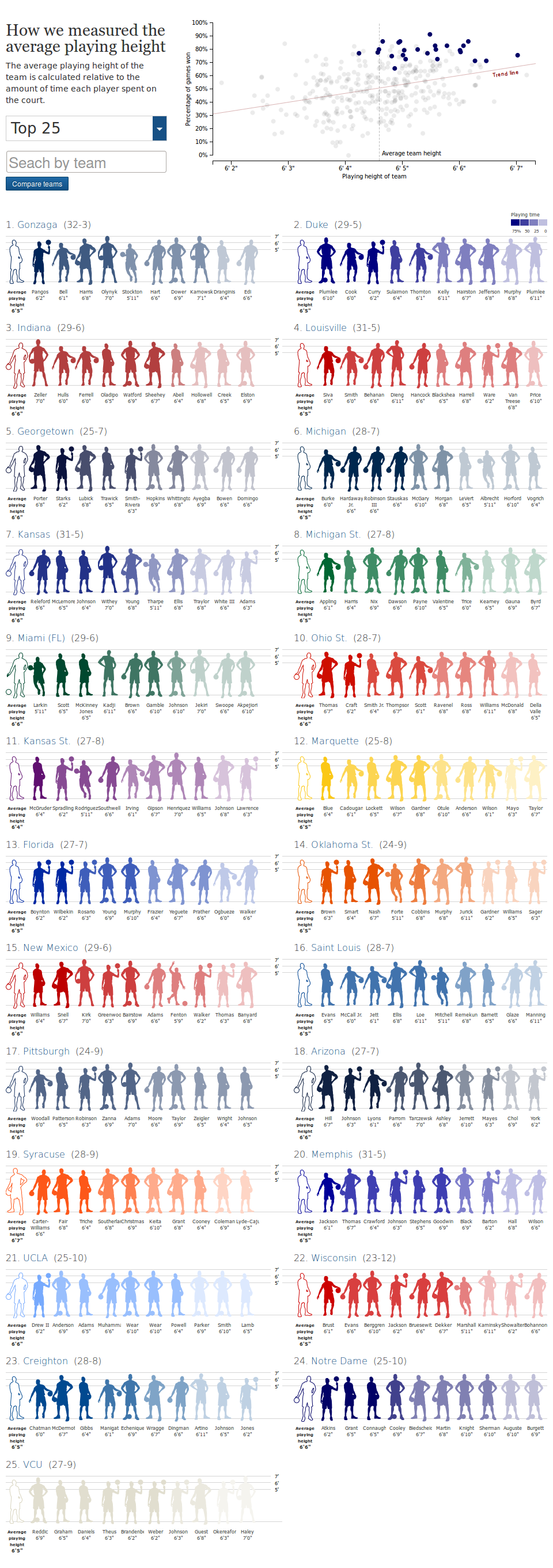 March Madness: do the tallest teams always win the NCAA championship?