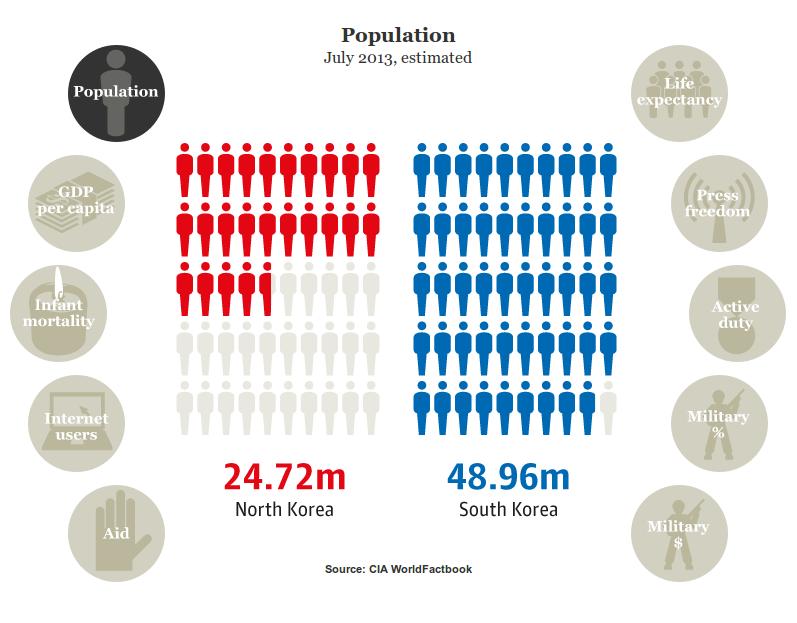 North Korea v South Korea in figures