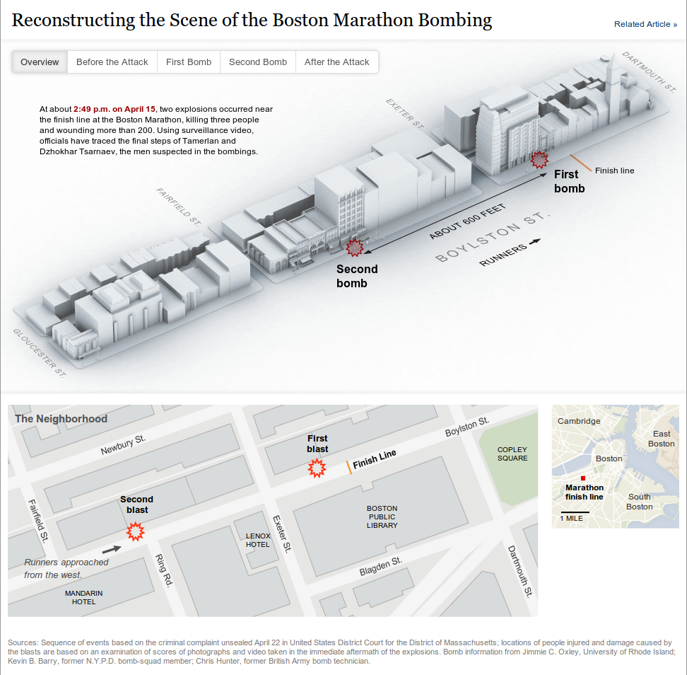 Reconstructing the Scene of the Boston Marathon Bombing
