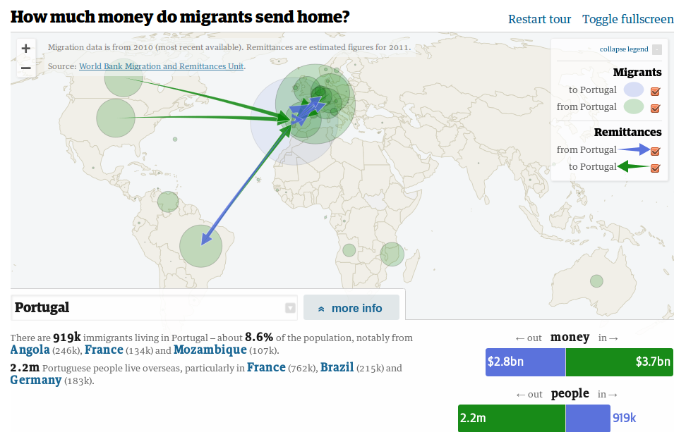 Remittances: how much money do migrants send home?