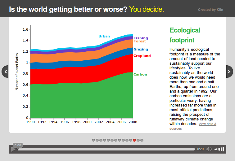 Rio+20 interactive: is the world getting better or worse?