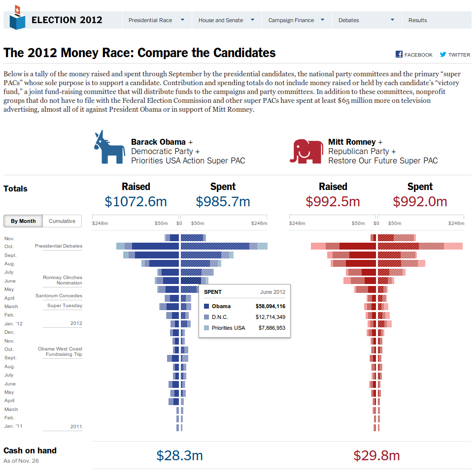 The 2012 Money Race: Compare the Candidates