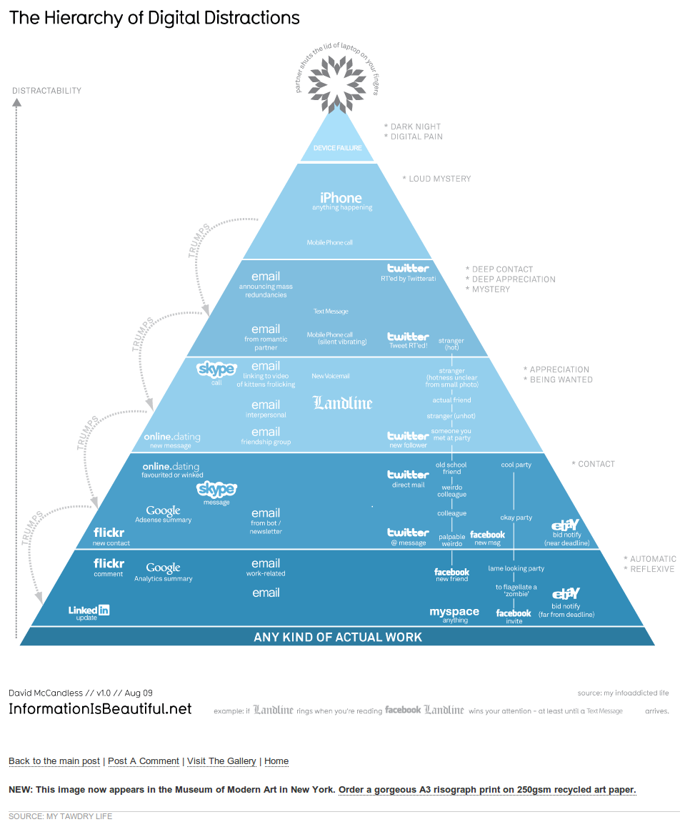 The Hierarchy Of Digital Distractions