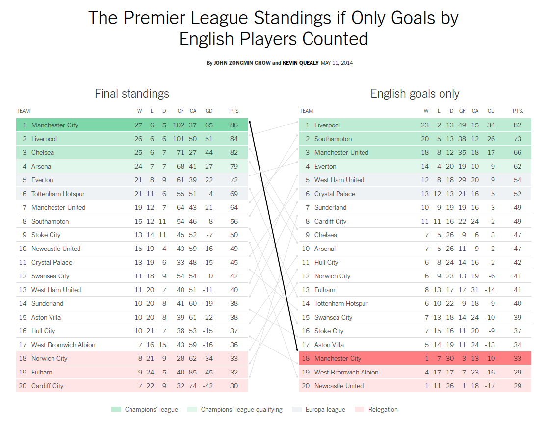 The Premier League Standings If Only Goals By English Players Counted Rethinking Visualization