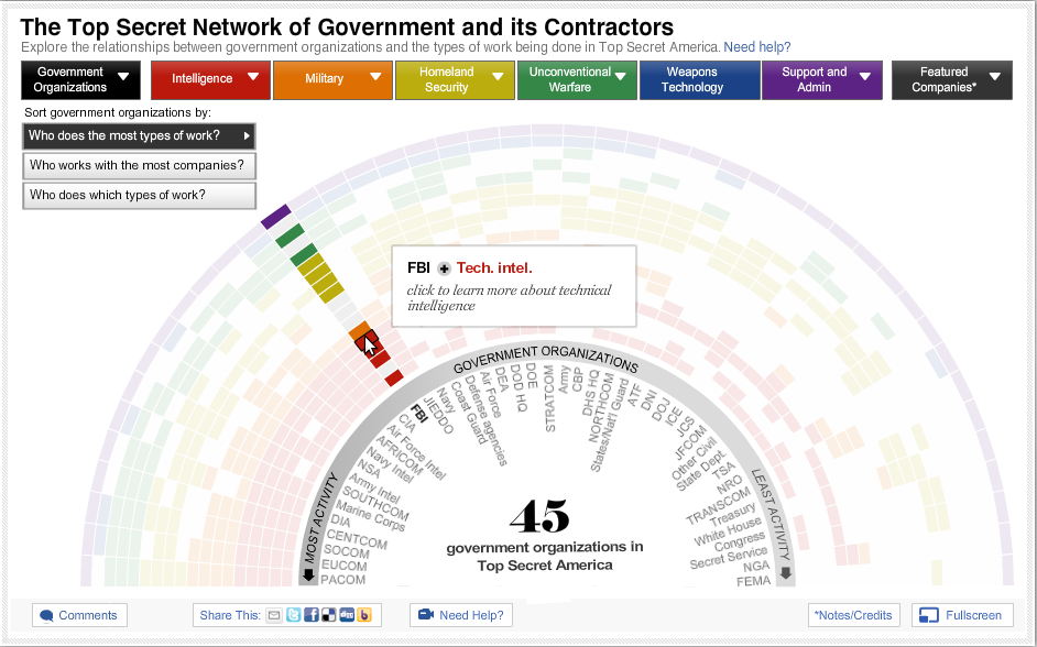 The Top Secret Network of Government and its Contractors