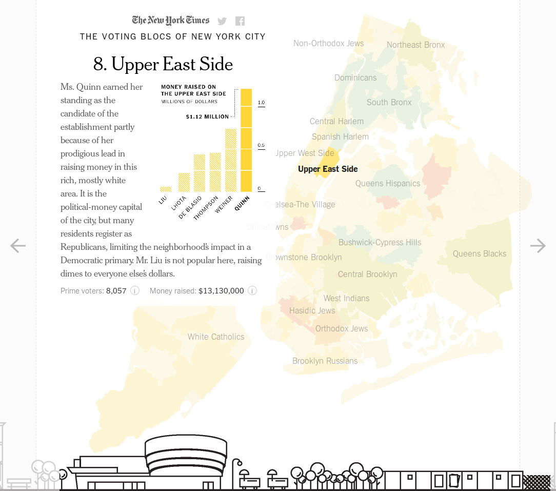The Voting Blocs of New York City