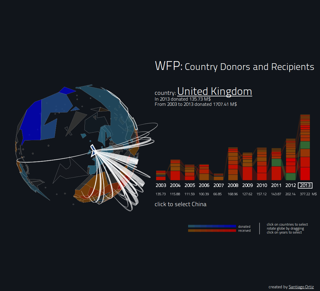 WFP: Country Donors and Recipients