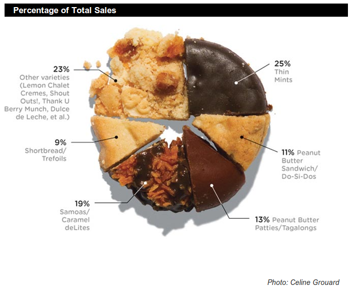 Which Girl Scout Cookies Score the Most Brownie Points?