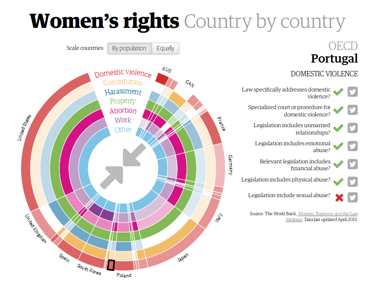 Women's rights Country by country
