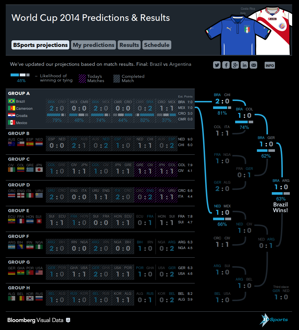 World Cup 2014 Predictions & Results