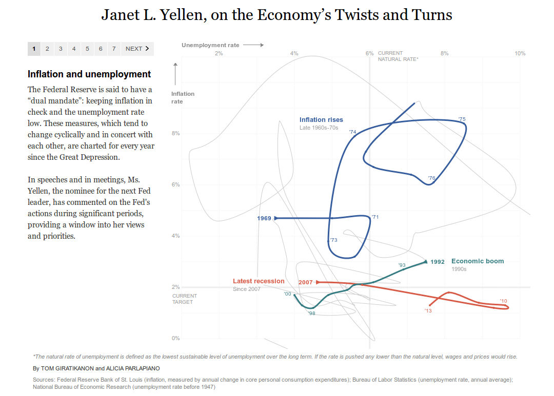 Janet L. Yellen, on the Economy's Twists and Turns