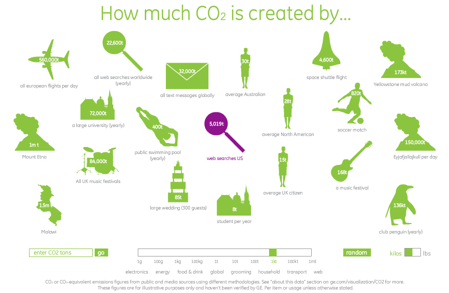 How Much CO2 is Created By...