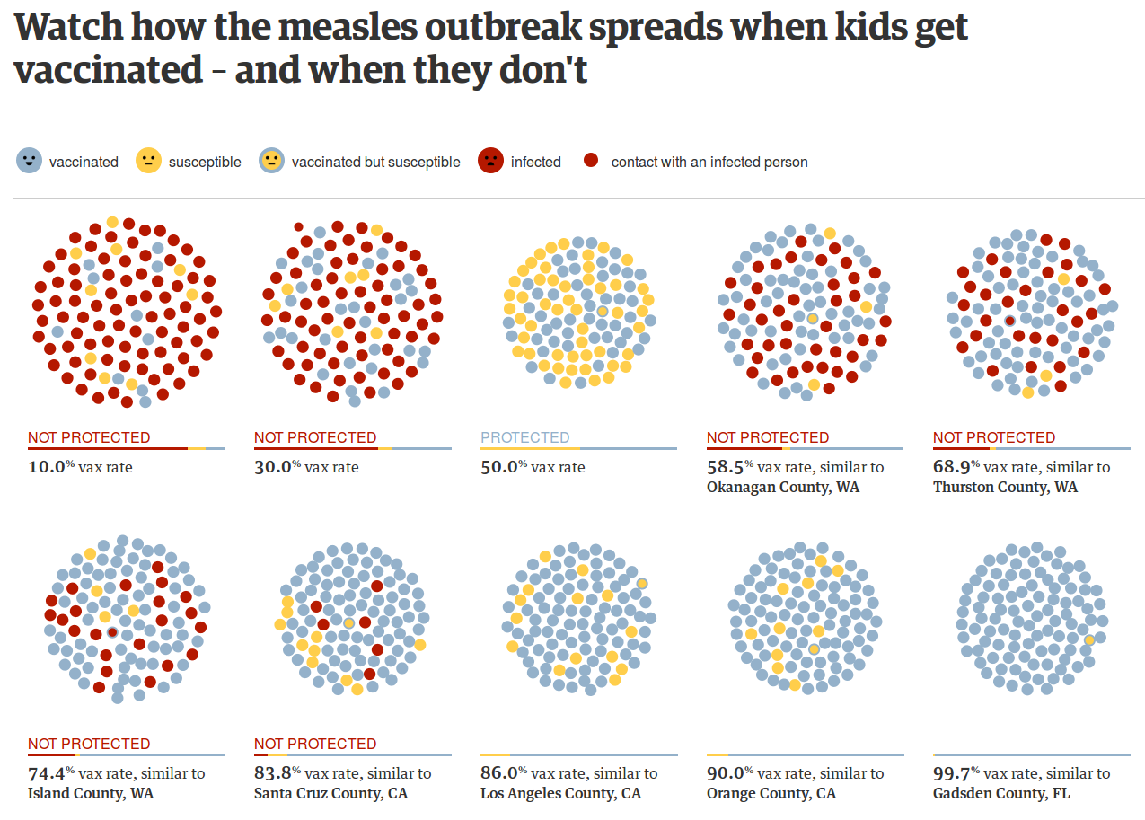 Watch how the measles outbreak spreads when kids get vaccinated – and when they don't