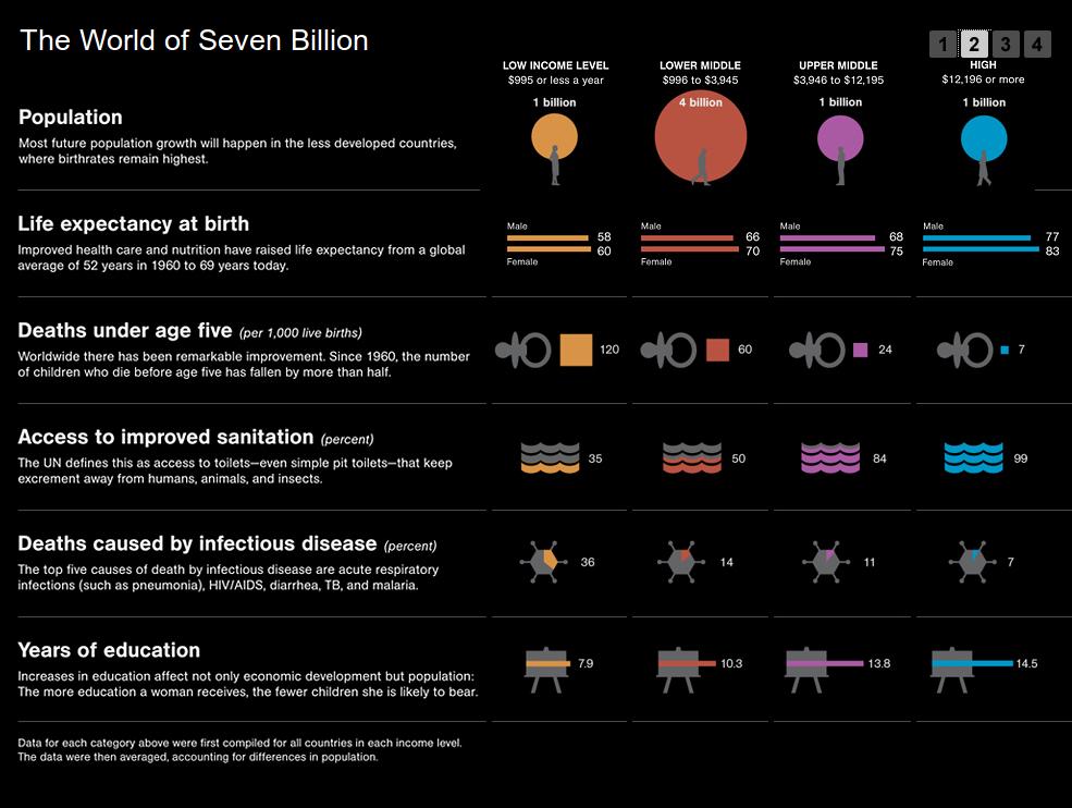 The World of Seven Billion