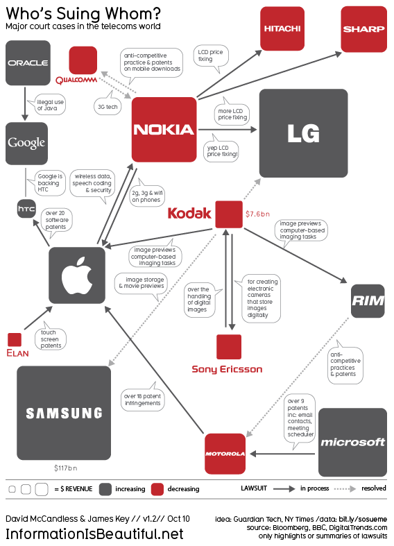 Who's Suing Whom In The Telecoms Trade?